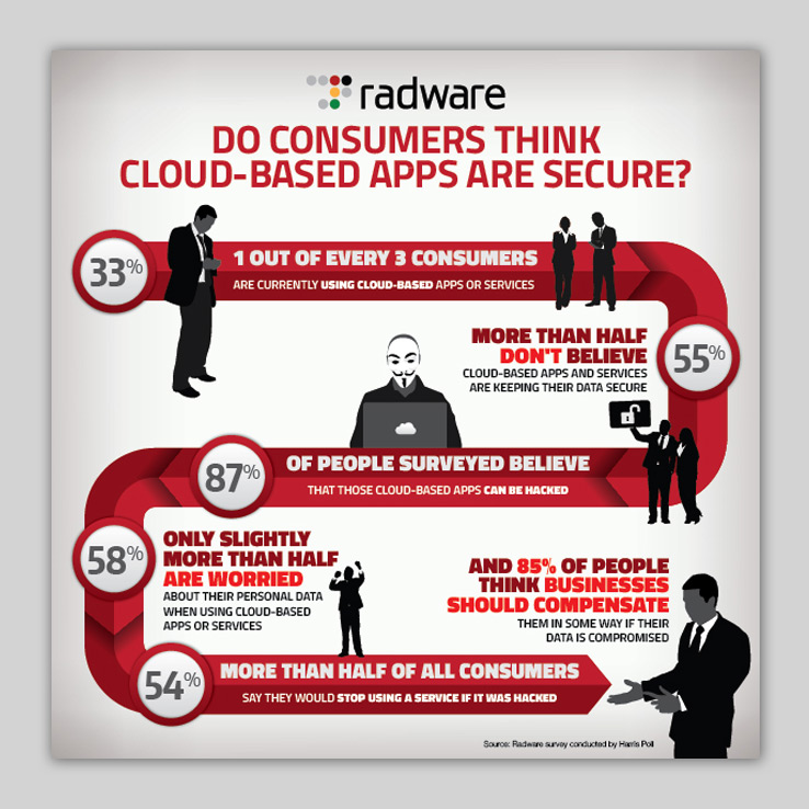 Radware Mythbusters Infographic